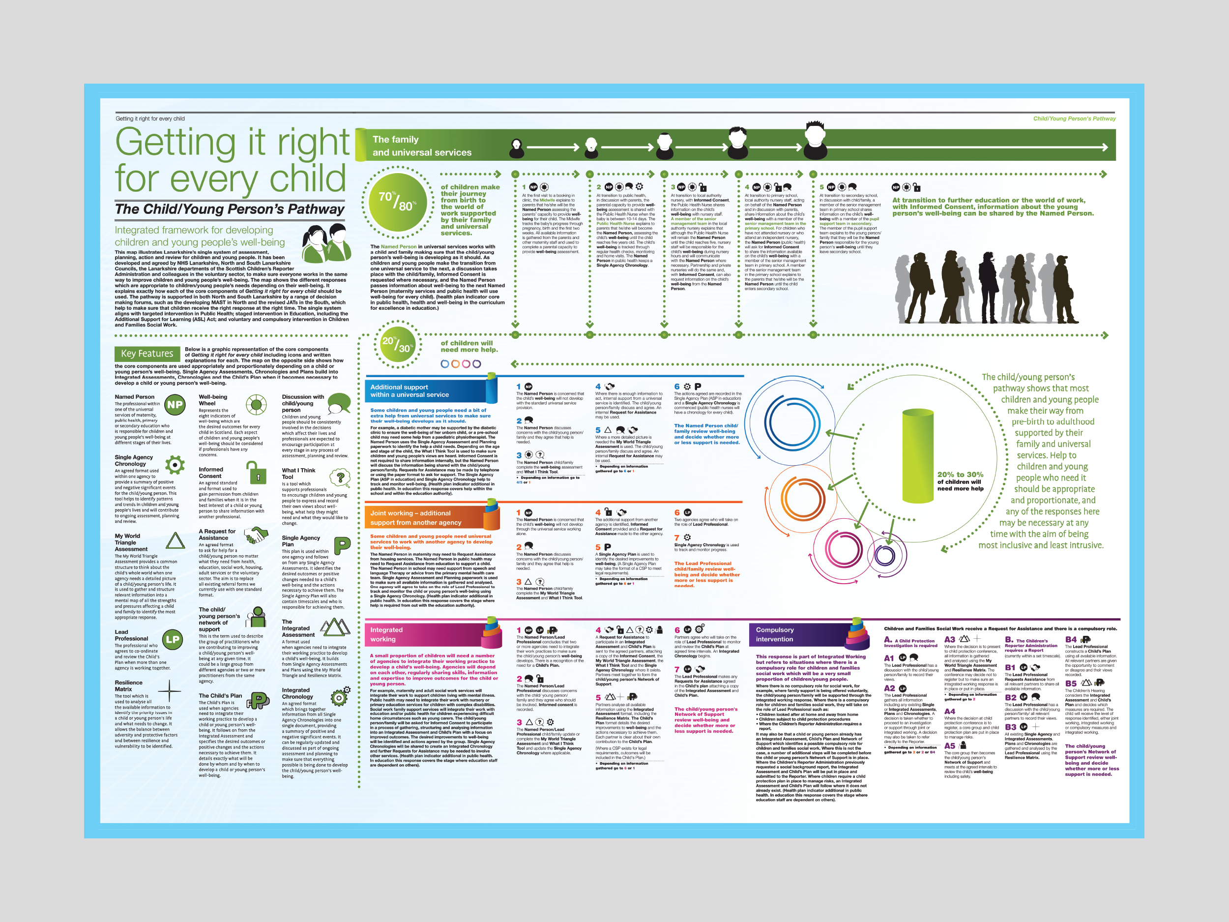 wellbeing_wheel_brochure_pathway